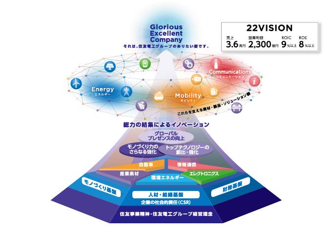 22vision